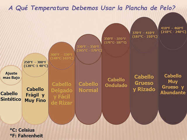 temperatura plancha de pelo